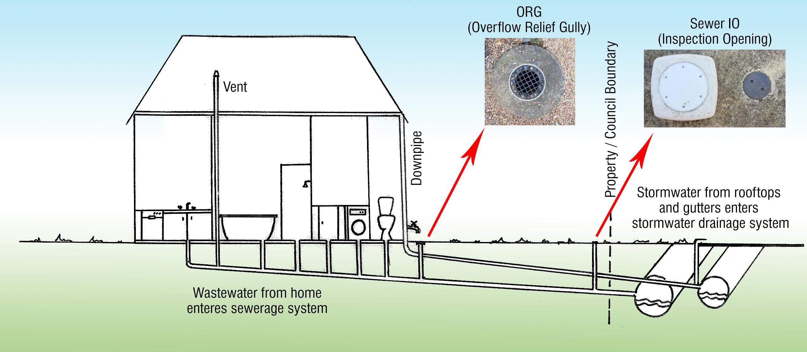 House drain diagram home sewer diagram elsavadorla for Sewer diagram for house